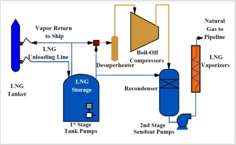 Typical LNG terminal schematic. Source: CB&I